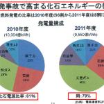 火力発電所の燃料はLNG>石炭>石油だった