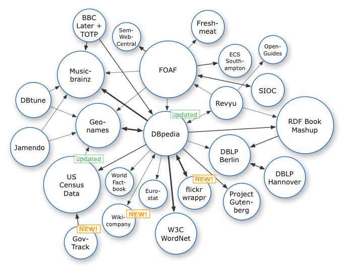 IoTとユビキタスの違いってなんだよ。ついでにビックデータとデータマイニングも。